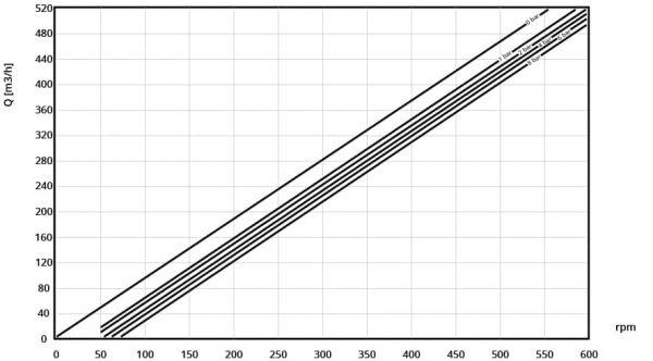 Performamce curve of Börger EL 1550 pump pump