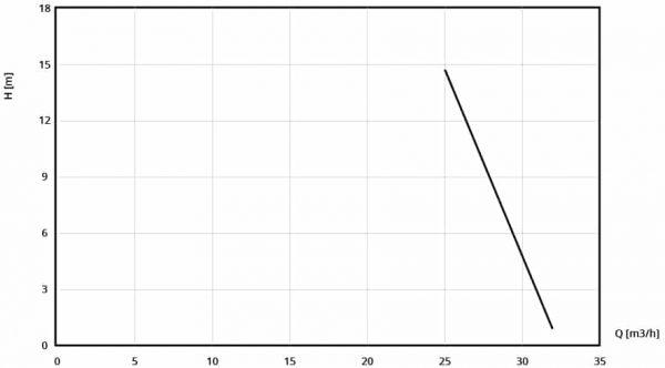 "performance curve of CAFFINI LIBELULLA 4"""