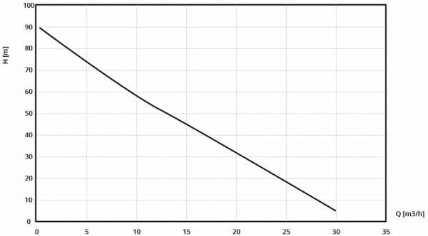 Performance curve of KOSHIN SERM-50V high pressure pump