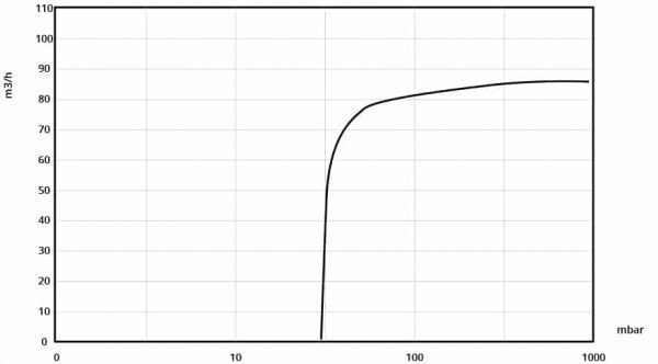 Performance curve of BGS PBO 100 pump