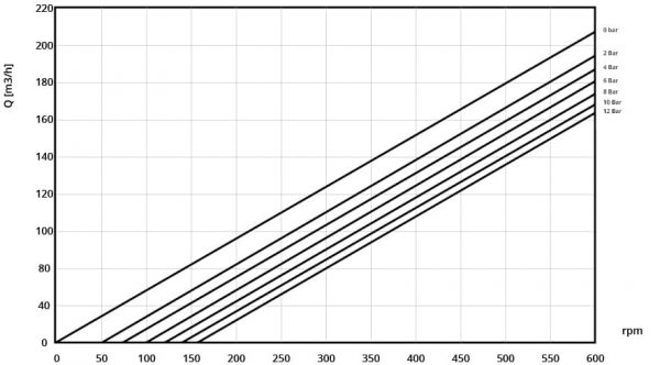 Performance curve of Börger FL 518