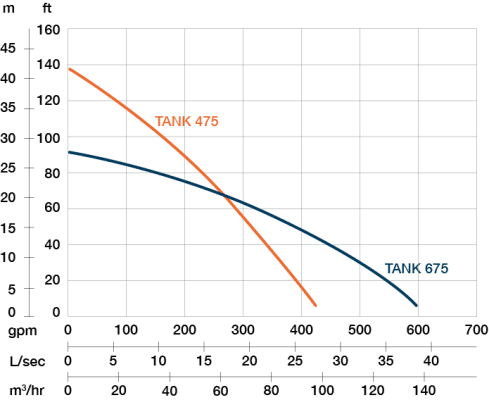 Performance curve of PRORIL TANK 675 pump