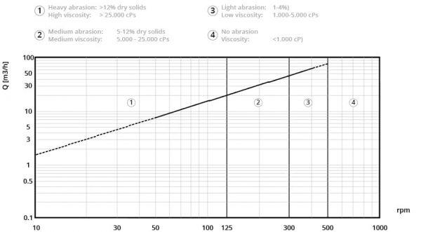 Performance curve of BELLIN VQ 2000MPCW pump