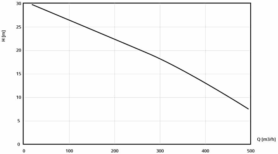 Performance curve of DRAGFLOW EL 60 B pump