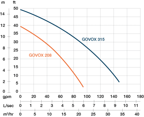 PRORIL GOVOX 208 Performance curve