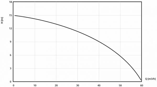 Performance curve of DRAGFLOW EL 10 SS